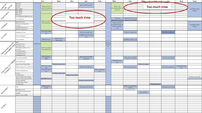 Keep Track Of Donor Communications With This Awesome Tool Ignited - Nonprofit communications calendar template