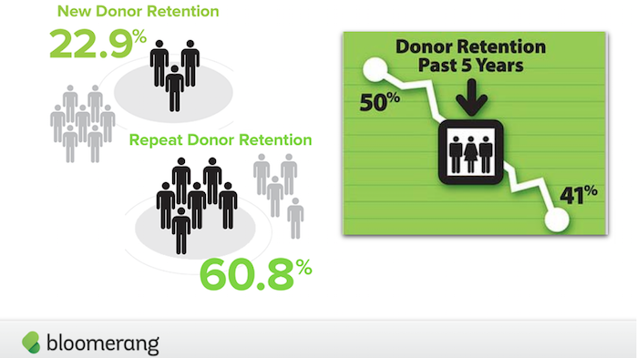 Your 3 Item Checklist to Retain More Donors