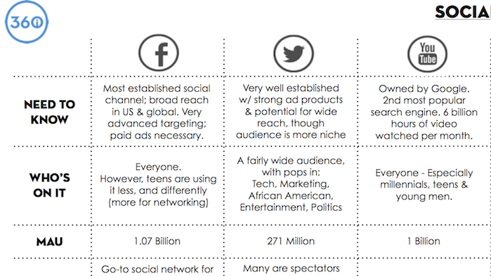 Nonprofit Resource: Social Media Platform Cheat Sheet
