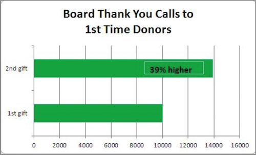 Source: Donor Centered Fundraising, Penelope Burk & Cygnus Research