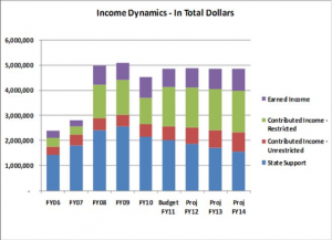 incomedynamics