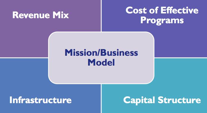 missionbusinessmodel