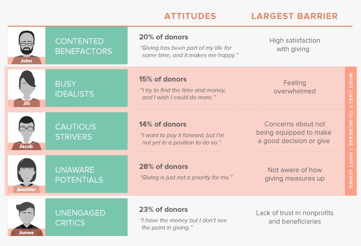 donorattitudesandbarriers