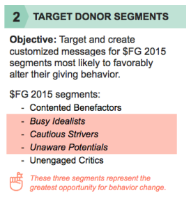 targetdonors