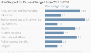 How Support for Causes Changed