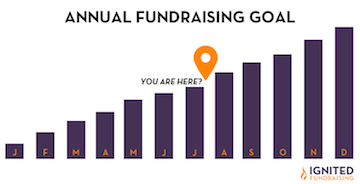 reaching your annual fundraising goals
