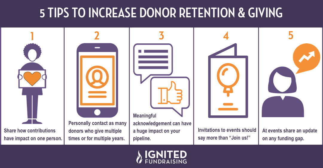 Increase Donor Retention & Giving